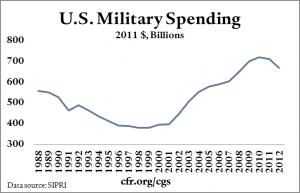 001_military_spending_dollars